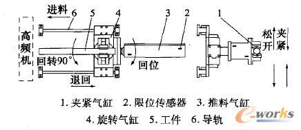 图1 机械手工作示意图
